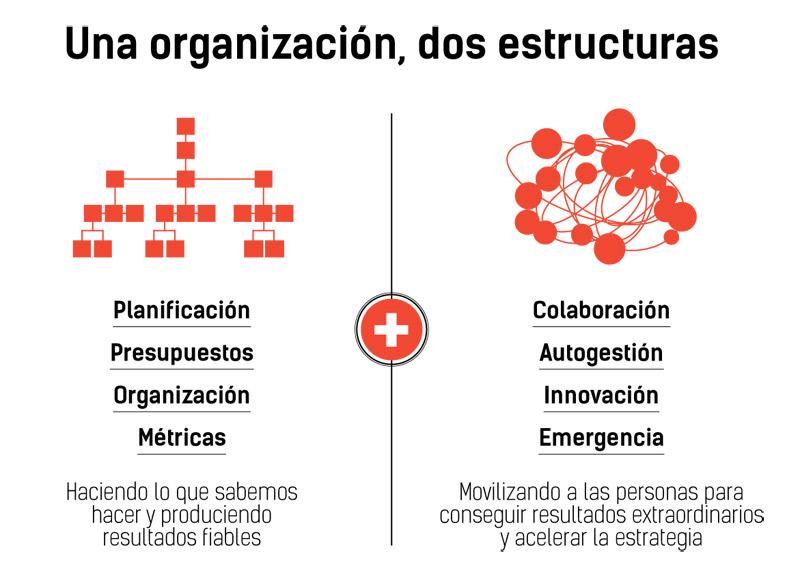 Organizaciones Duales Jerarquía Y Redarquía Telos